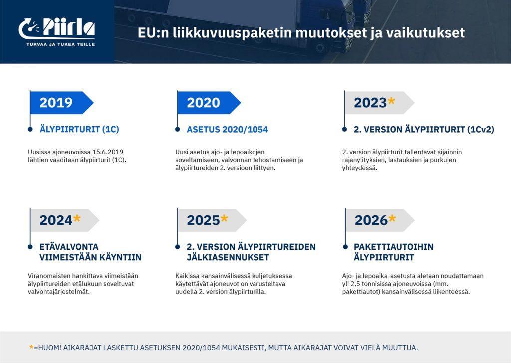 EU:n liikkuvuuspaketin muutokset ja vaikutukset